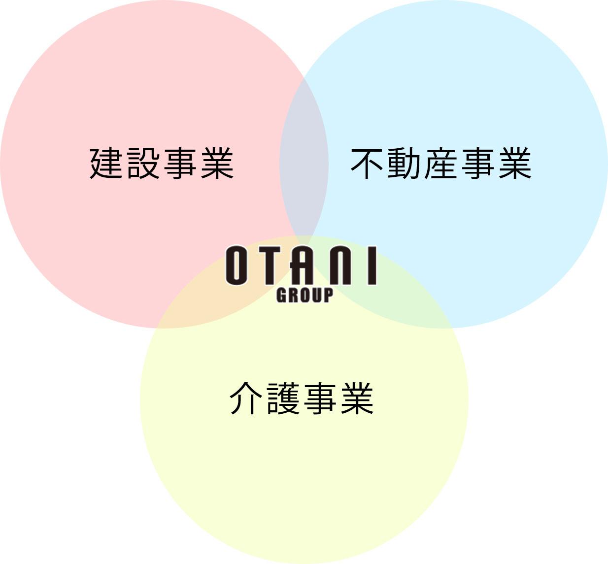 オータニグループの総合力